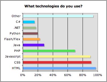 Dev survey - nov8 - what technologie do you use