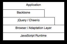 backbone-serverside as a proxy