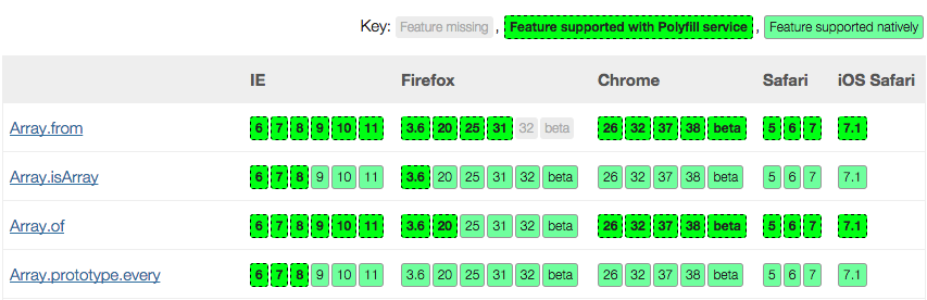 Polyfill service support grid