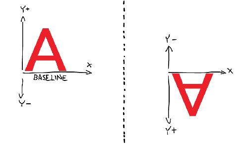 Y-axis comparison