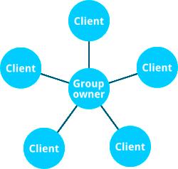 Wi-Fi Direct diagram