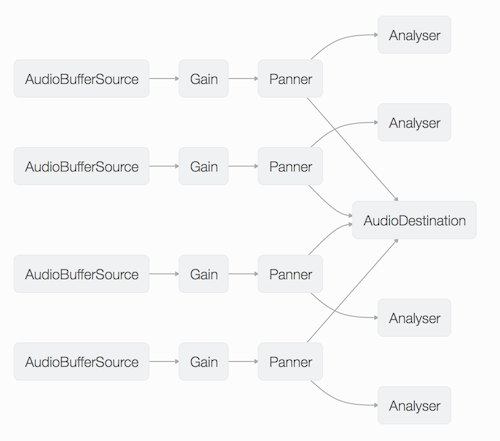 Firefox's Web Audio inspector shows how Audio Nodes are connected to one another.
