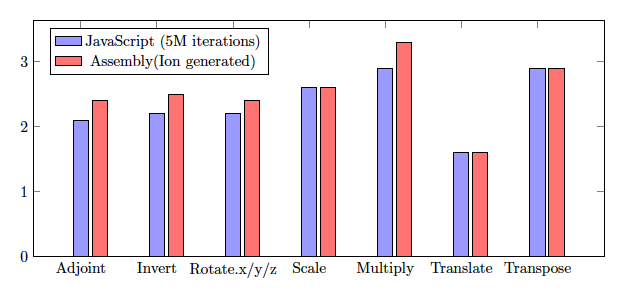 Fig.1. gl-matrix Mat4 Speedup with SIMD.js (higher is better)