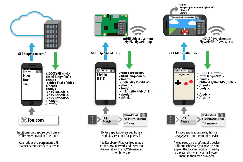 FlyWeb - Pure Web Cross-Device Interaction - Mozilla Hacks