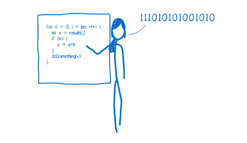 A person standing in front of a whiteboard, translating source code to binary as they go