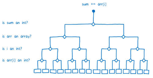 Decision tree showing 4 type checks