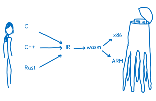 Same diagram as above with WebAssembly inserted between the intermediate representation and assembly