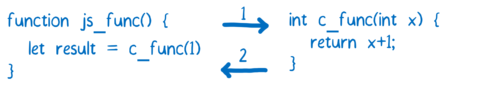 Diagram showing a JS function calling a C function and passing in an integer, which returns an integer in response