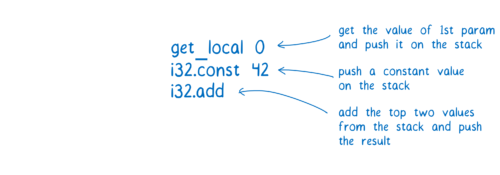 Diagram showing that get_local 0 gets value of first param and pushes it on the stack, i32.const 42 pushes a constant value on the stack, and i32.add adds the top two values from the stack and pushes the result