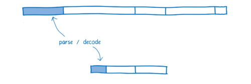 Diagram comparing parsing in current JS engine with decoding in WebAssembly, which is shorter