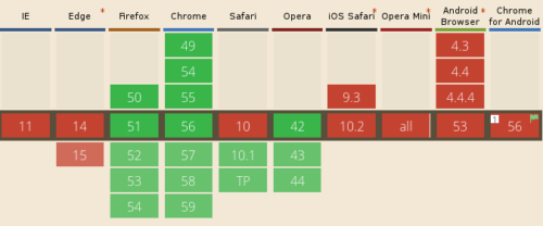 KeyboardEvent.code Browser Usage, February 2017. Firefox and Blink-based browsers like Chrome and Opera support it. Safari will support it in the next version. Internet Explorer, Edge and most mobile browsers do not.