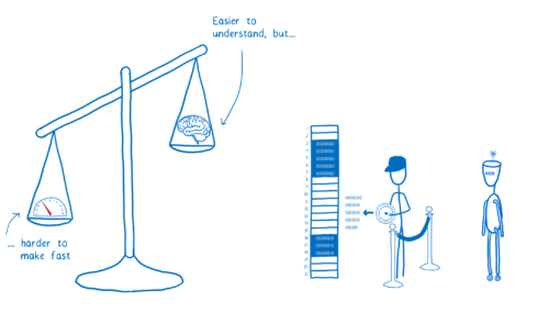A balancing scale showing that automatic memory management is easier to understand, but harder to make fast