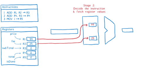 Pipeline Stage 2: decode the instruction and fetch register values