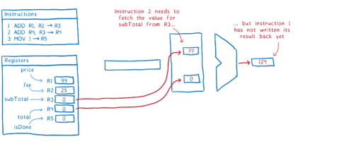 Diagram of a data hazard in the pipeline