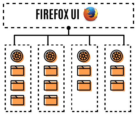 Firefox 54: E10S-Multi, WebExtension APIs, CSS clip-path - Mozilla