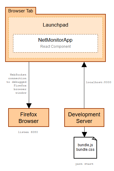 Hacking on the Network Monitor Developer Tool (Part 2