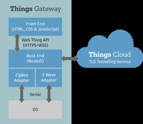 Things Gateway diagram