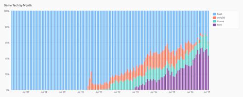 The Next Generation of Web Gaming ★ Mozilla Hacks - the Web developer blog
