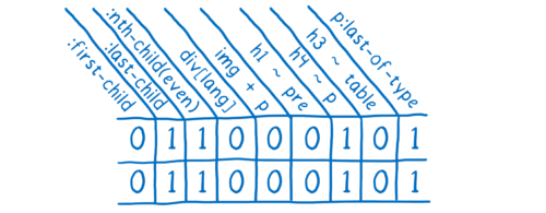 A scoreboard showing 0s and 1s, with the columns labeled with selectors like :first-child