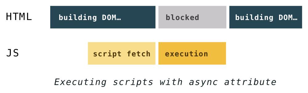 script-async