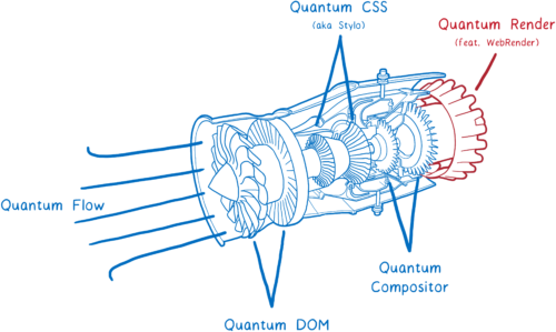 Drawing of a jet engine labeled with the different Project Quantum projects