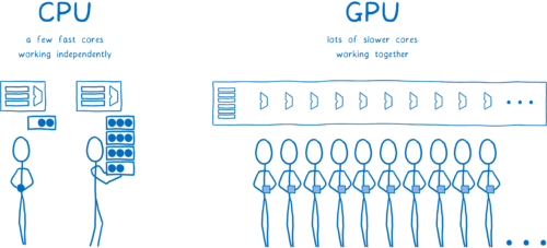 CPU cores working independently, GPU cores working together