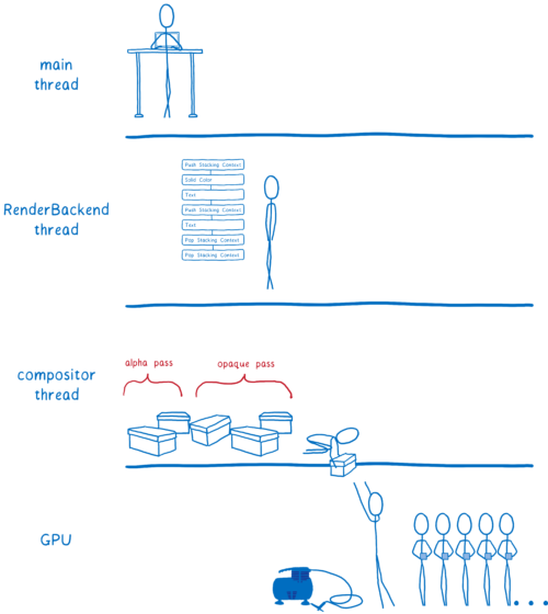 Diagram of the 4 threads with compositor thread passing off opaque pass and alpha pass to GPU