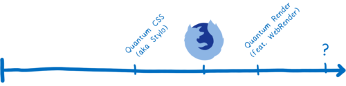 timeline of fine grained parallelism, with Quantum CSS before initial Qunatum release, and Quantum Render and possibly more after