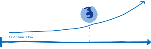 timeline of Quantum Flow, with an upward sloping arc