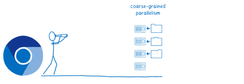 Chrome looking to the future of coarse-grained parallelism