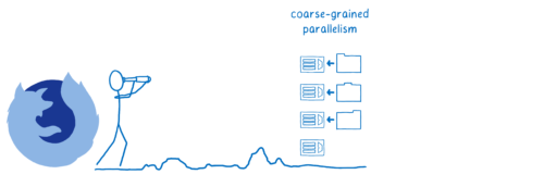 Firefox looking to coarse-parallelism future