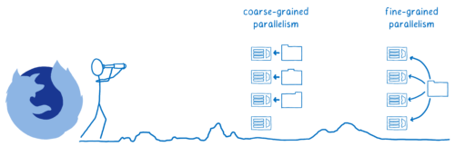 Firefox looking towards the future of fine-grained parallelism