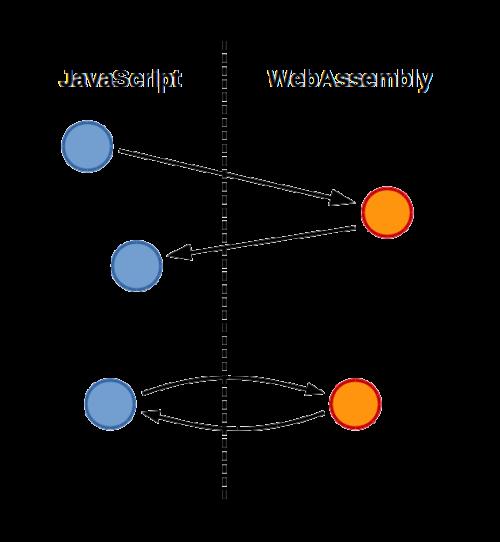 Emscripten emits a combination of WebAssembly & JavaScript (a conceptual diagram)