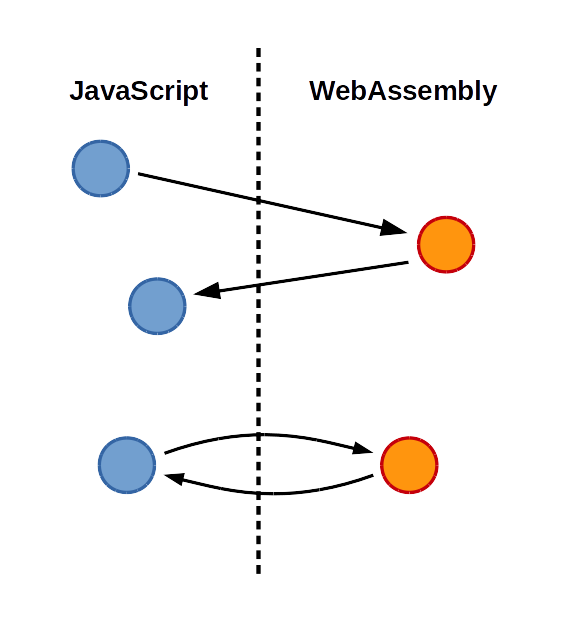 Shrinking webassembly and javascript code sizes in emscripten emscripten emits a combination of webassembly javascript a conceptual diagram ccuart Image collections