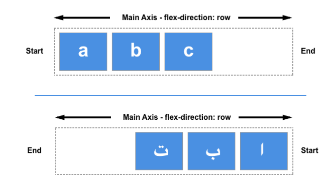 New flexbox guides on MDN - Mozilla Hacks - the Web