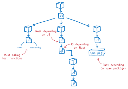 Rust crate graph
