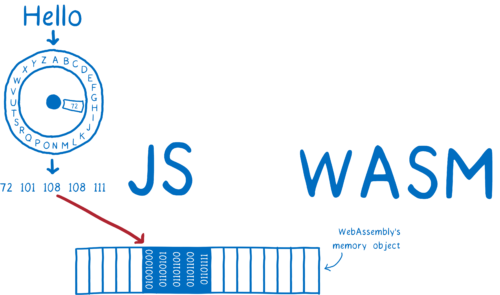 JS putting numbers into WebAssembly's memory