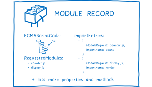 A module record with various fields, including RequestedModules and ImportEntries