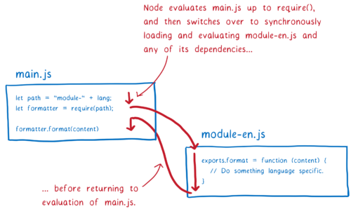 A diagram showing a Node module evaluating up to a require statement, and then Node going to synchronously load and evaluate the module and any of its dependencies