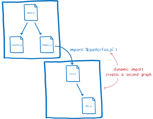 Two module graphs with a dependency between them, labeled with a dynamic import statement