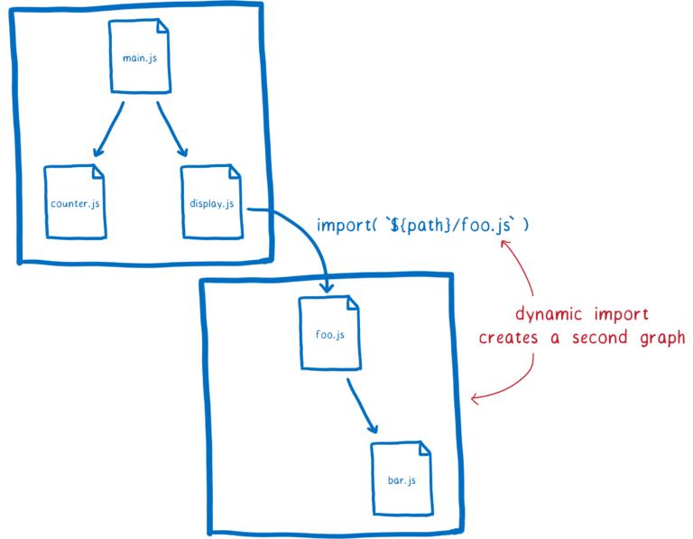 14dynamic_import_graph-768x597.png