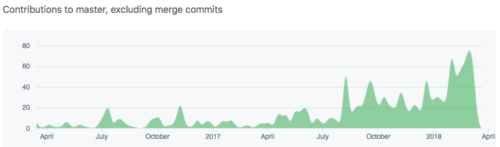 Graph that shows weekly commits to the browser-compat-data project growing from about 25 commits per week to over 60 per week in March.