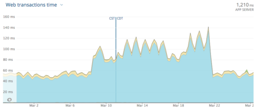 Graph of average server response time from New Relic, showing a doubling from about 50 ms to 100 ms around March 7, then back to 50 ms after March 21.