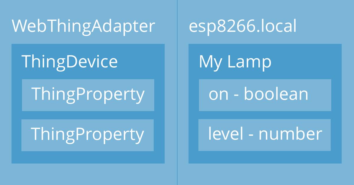 Making a Web Thing on the ESP8266 - Mozilla Hacks - the Web