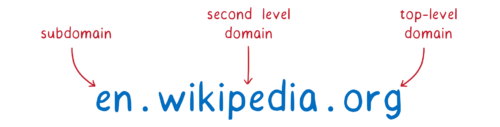 domain split into top level, second level, and subdomain.