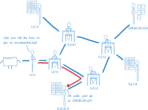 resolver talking to authoritative DNS