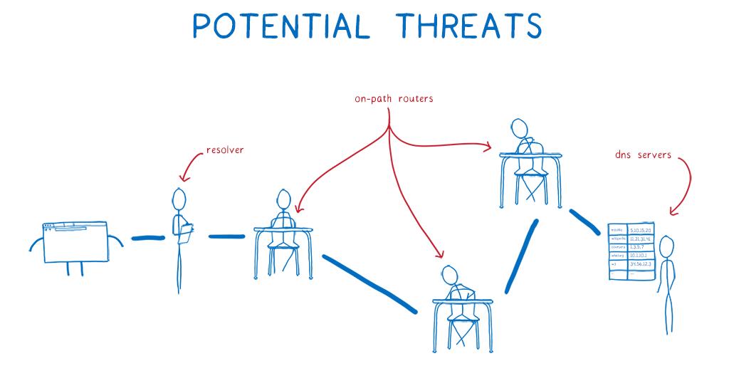 A cartoon intro to DNS over HTTPS – Mozilla Hacks – the Web developer blog
