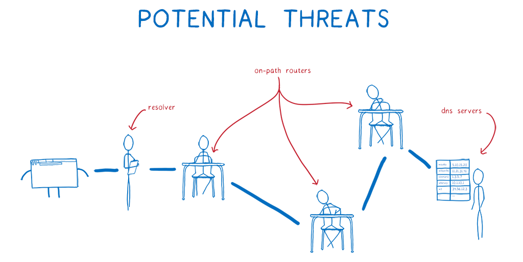 A cartoon intro to DNS over HTTPS - Mozilla Hacks - the Web