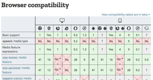 The first few entries of the CSS @media browser compatiblity table