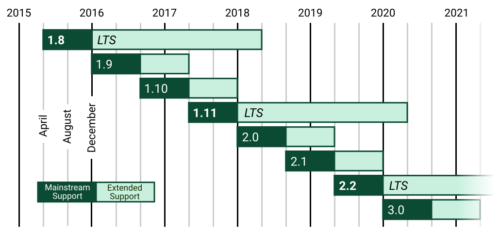 The Django supported versions table shows what releases are supported, and when they are supported. There's a new release each 8 months, regular releases are supported for 16, and LTS release for 3 years.
